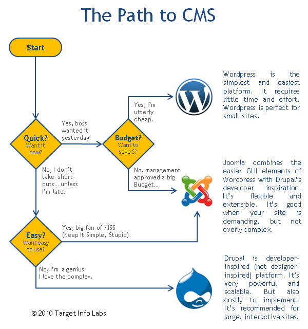 Joomla for Process flow diagram software open source