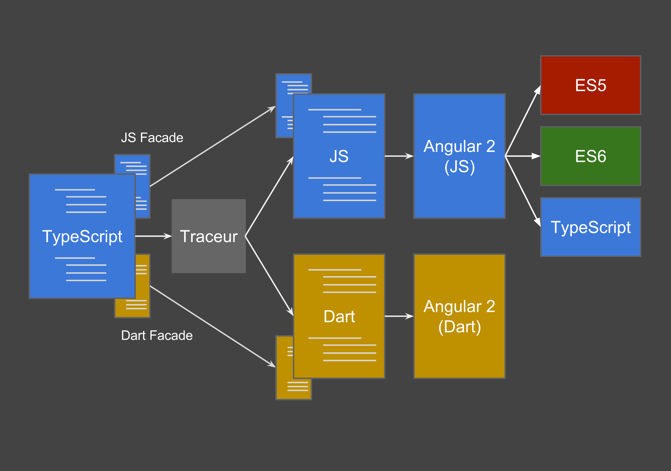 angulardart On angular 2 architecture